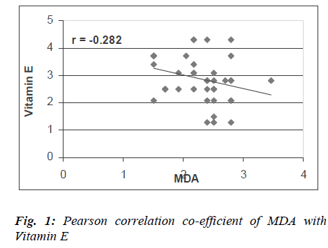 biomedres-Pearson-correlation-co-efficient