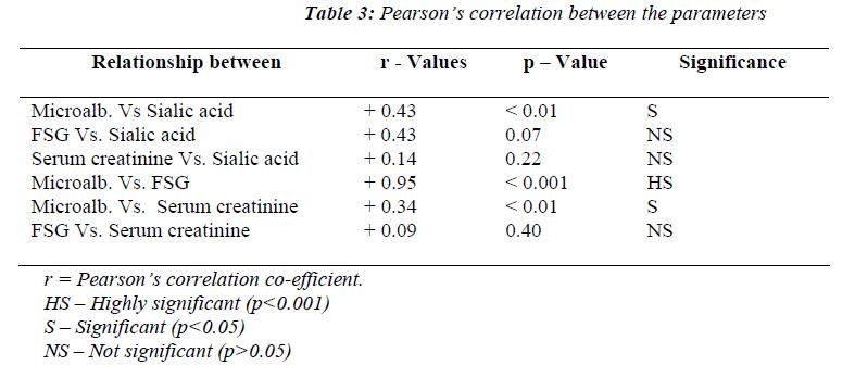 biomedres-Pearsons-correlation-between-parameters
