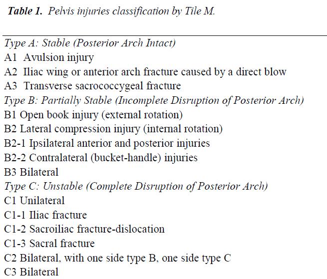 biomedres-Pelvis-injuries