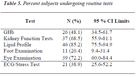 biomedres-Percent-subjects-undergoing-routine-tests