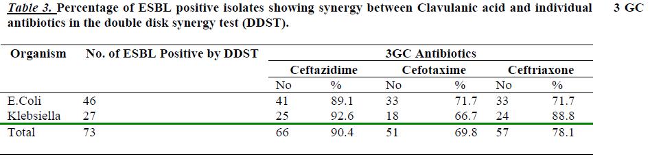 biomedres-Percentage-ESBL-positive-isolates