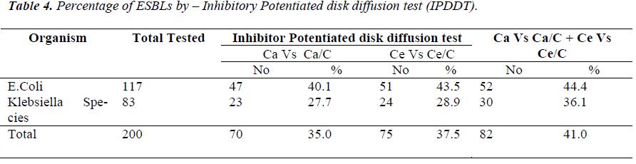 biomedres-Percentage-ESBLs-Inhibitory-Potentiated