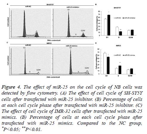 biomedres-Percentage-cells