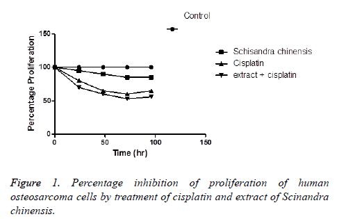 biomedres-Percentage-inhibition