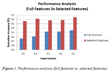 biomedres-Performance-analysis