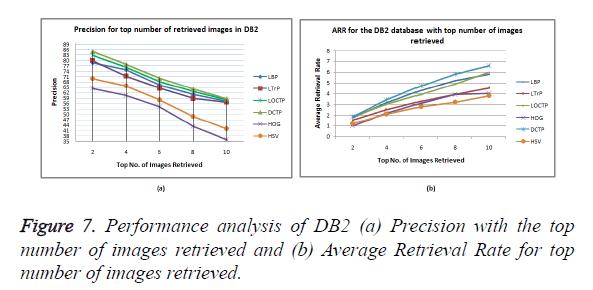 biomedres-Performance-analysis