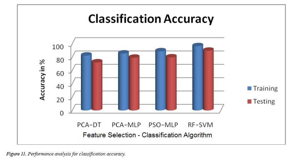 biomedres-Performance-analysis-classification