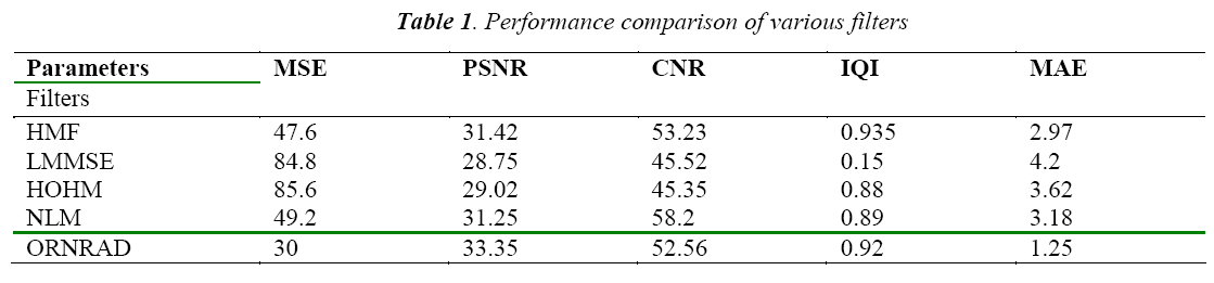 biomedres-Performance-comparison-filters