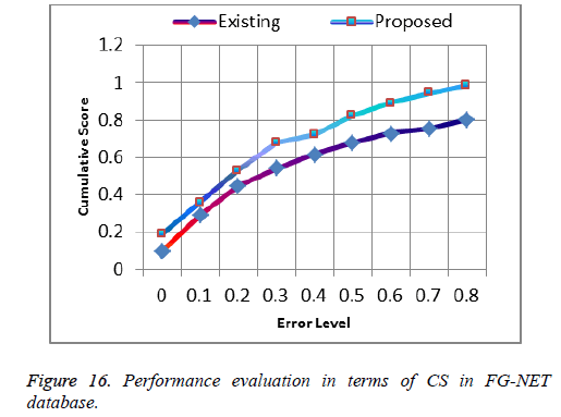 biomedres-Performance-evaluation