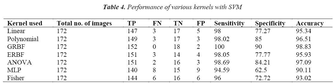 biomedres-Performance-kernels-SVM