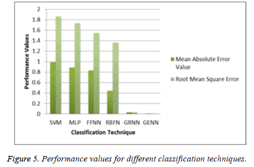 biomedres-Performance-values
