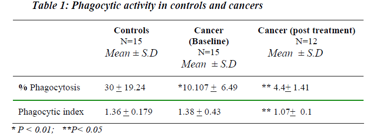 biomedres-Phagocytic-activity-controls