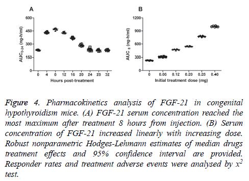 biomedres-Pharmacokinetics-analysis