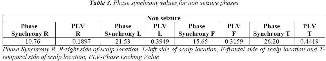 biomedres-Phase-synchrony-non-seizure