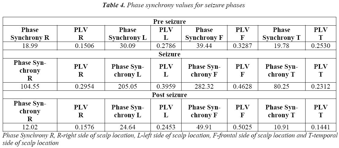 biomedres-Phase-synchrony-seizure-phases