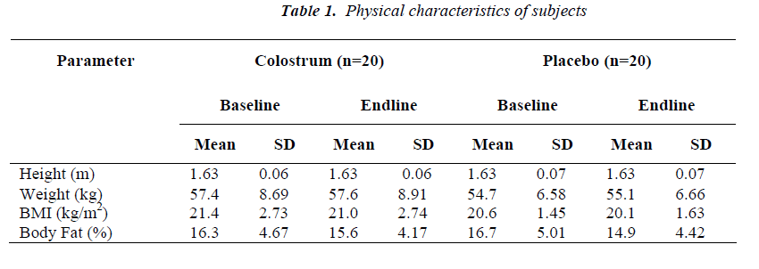 biomedres-Physical-characteristics