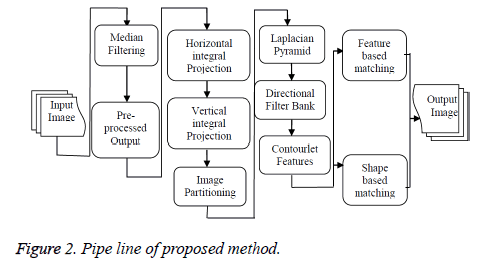 biomedres-Pipe-line-method