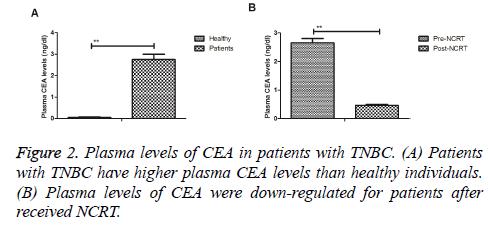 biomedres-Plasma-levels