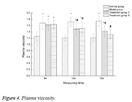 biomedres-Plasma-viscosity