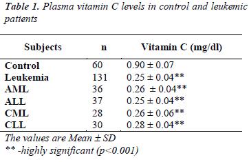 biomedres-Plasma-vitamin