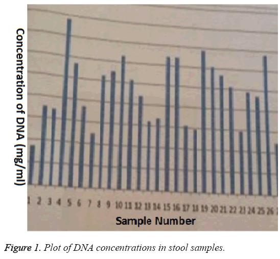 biomedres-Plot-DNA-concentrations