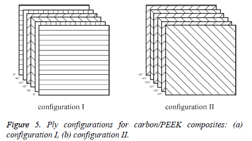biomedres-Ply-configurations