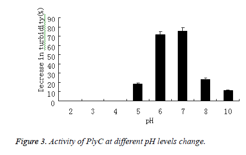biomedres-PlyC-PH-levels