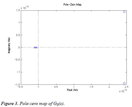 biomedres-Pole-zero