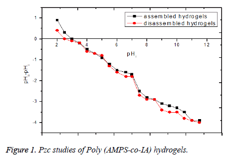 biomedres-Poly-hydrogels