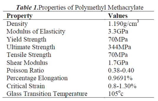 biomedres-Polymethyl-Methacrylate