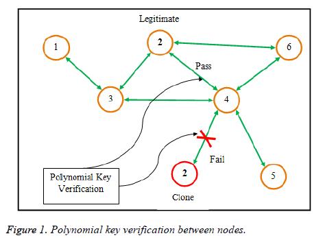 biomedres-Polynomial-key