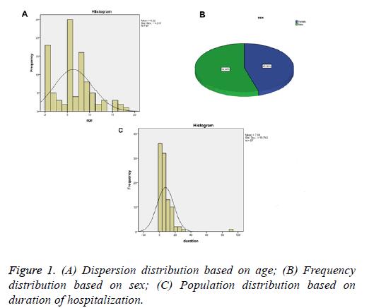 biomedres-Population-distribution