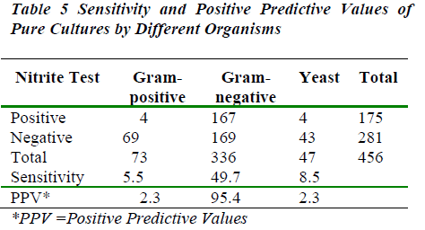 biomedres-Positive-Predictive-Values