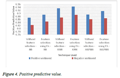 biomedres-Positive-predictive