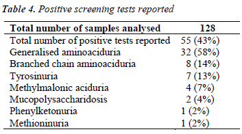 biomedres-Positive-screening-tests-reported