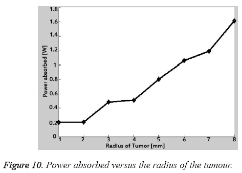 biomedres-Power-absorbed-versus