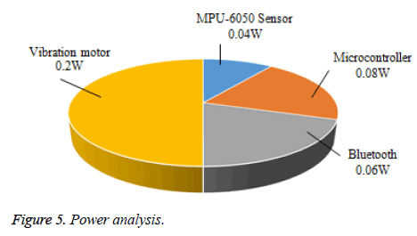 biomedres-Power-analysis