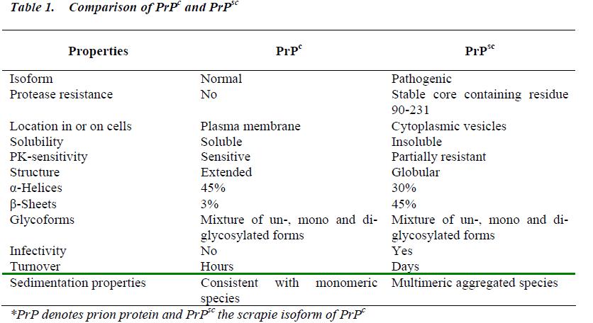 biomedres-PrPc-PrPsc