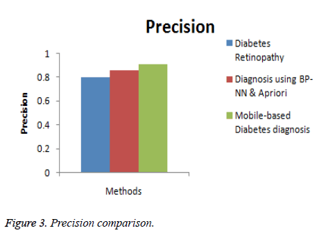 biomedres-Precision-comparison