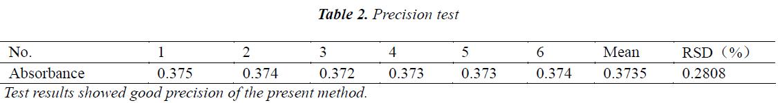 biomedres-Precision-test