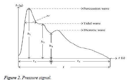 biomedres-Pressure-signal
