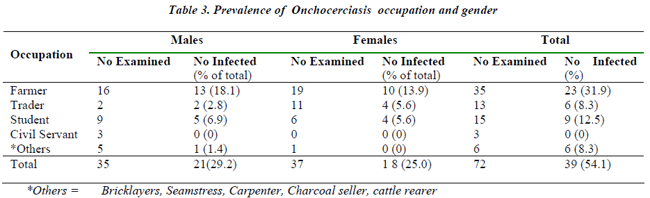biomedres-Prevalence-Onchocerciasis