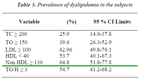 biomedres-Prevalence-dyslipidemia-subjects