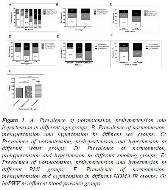 biomedres-Prevalence-normotension