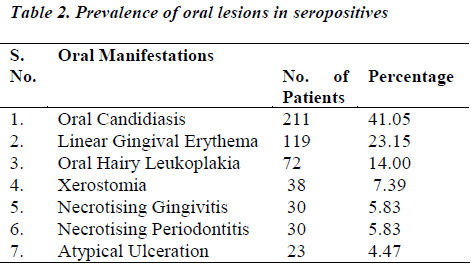biomedres-Prevalence-oral-lesions