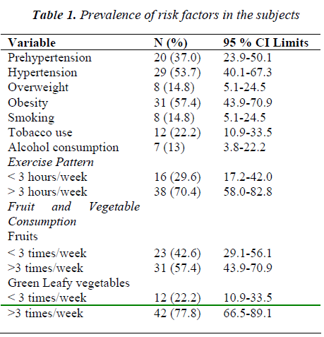 biomedres-Prevalence-risk-factors-subjects