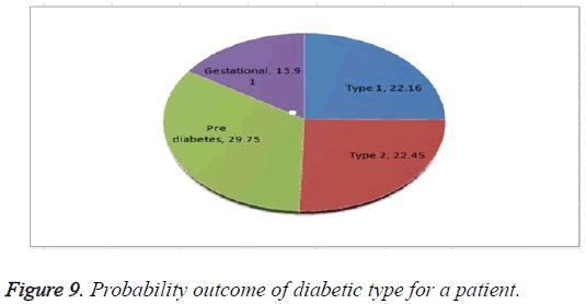 biomedres-Probability-outcome-diabetic