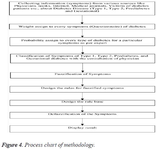 biomedres-Process-chart-methodology