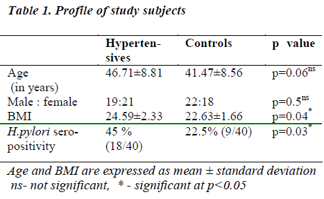 biomedres-Profile-study-subjects