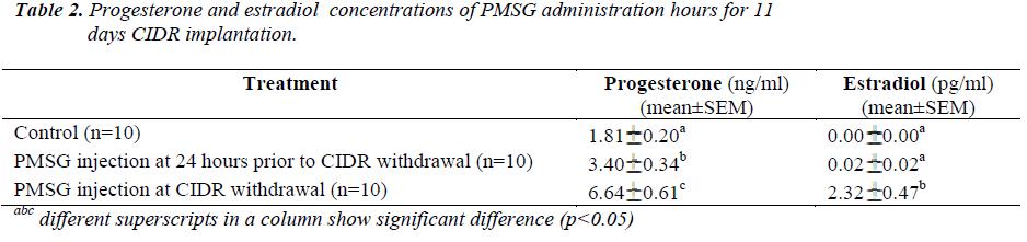 biomedres-Progesterone-estradiol-concentrations
